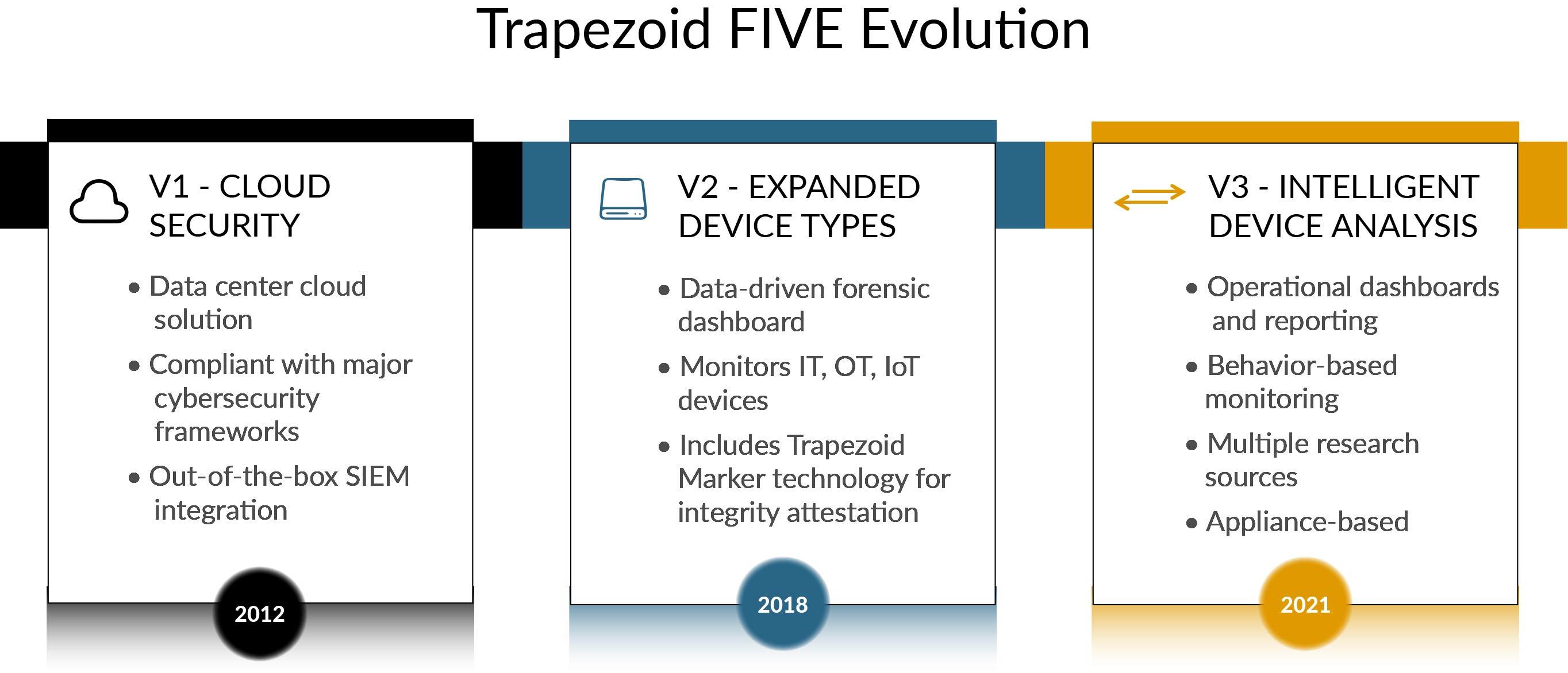 Trapezoid FIVE Evolution